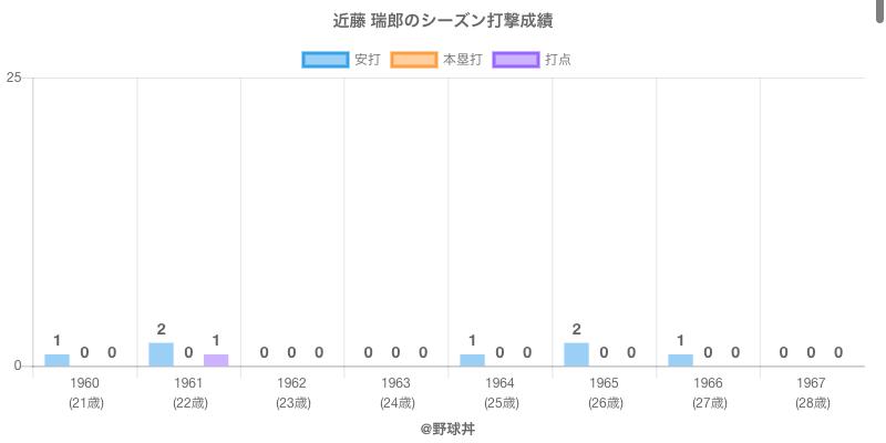 #近藤 瑞郎のシーズン打撃成績