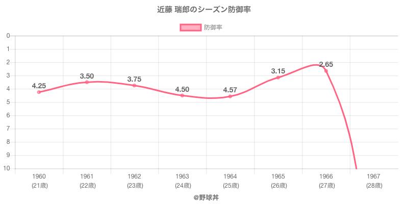 近藤 瑞郎のシーズン防御率