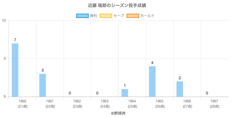 #近藤 瑞郎のシーズン投手成績