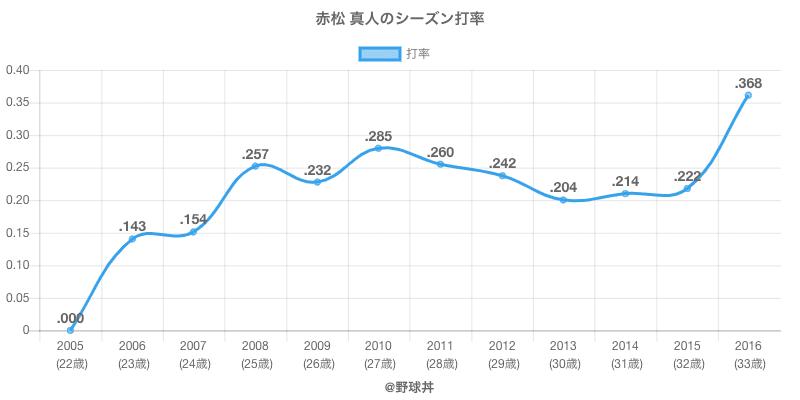 赤松 真人のシーズン打率