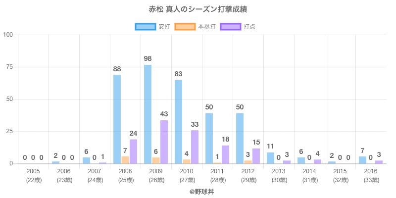 #赤松 真人のシーズン打撃成績