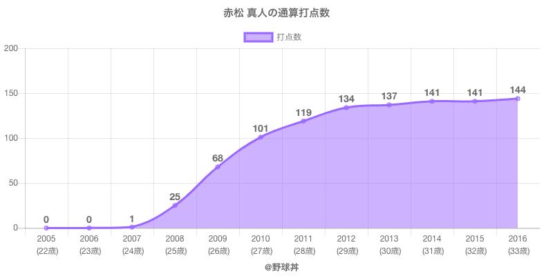 #赤松 真人の通算打点数