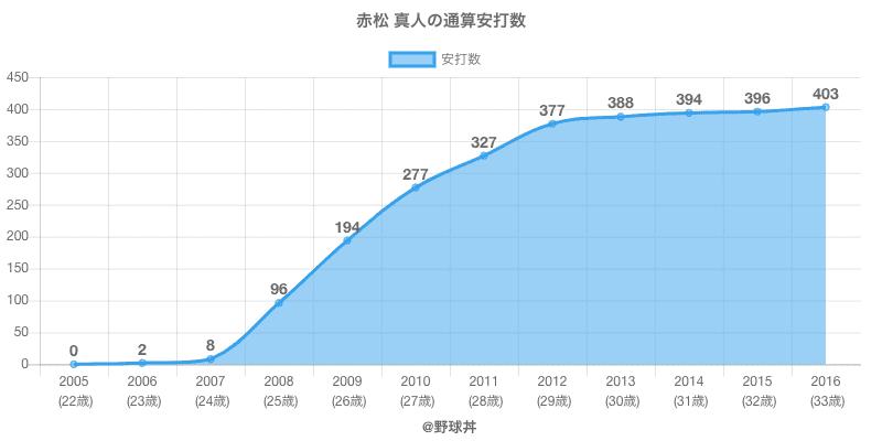 #赤松 真人の通算安打数
