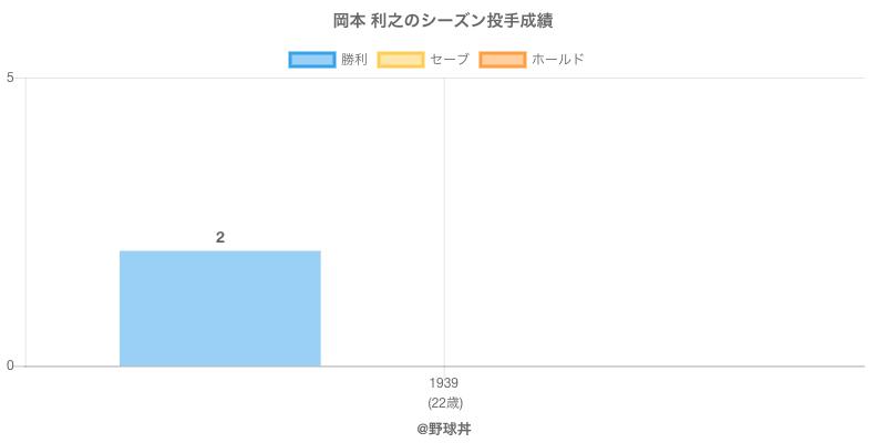 #岡本 利之のシーズン投手成績