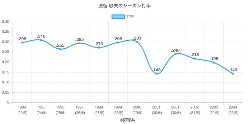 波留 敏夫のシーズン打率