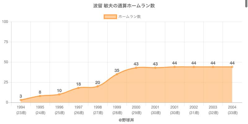 #波留 敏夫の通算ホームラン数