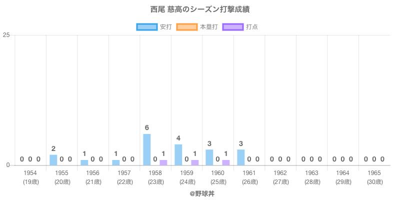 #西尾 慈高のシーズン打撃成績