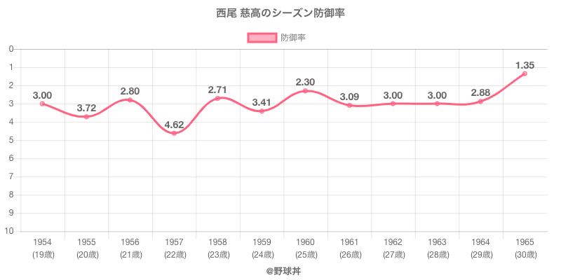 西尾 慈高のシーズン防御率