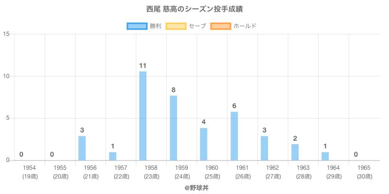 #西尾 慈高のシーズン投手成績