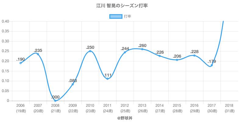 江川 智晃のシーズン打率