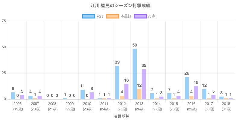 #江川 智晃のシーズン打撃成績