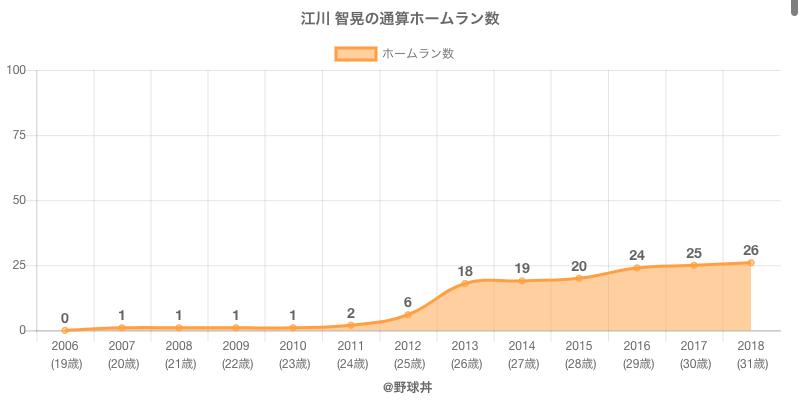 #江川 智晃の通算ホームラン数