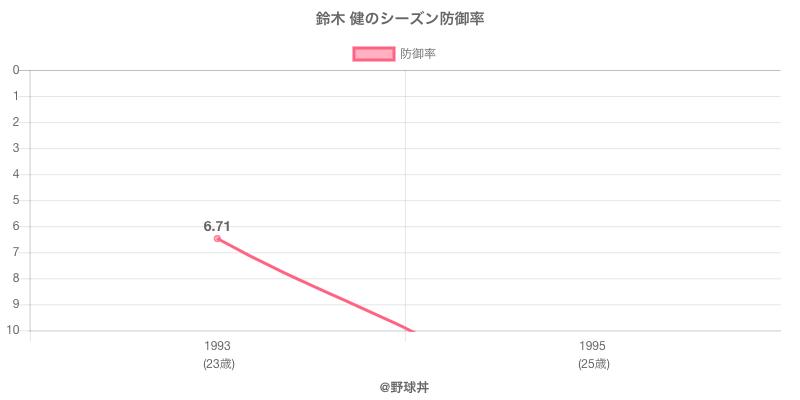 鈴木 健のシーズン防御率