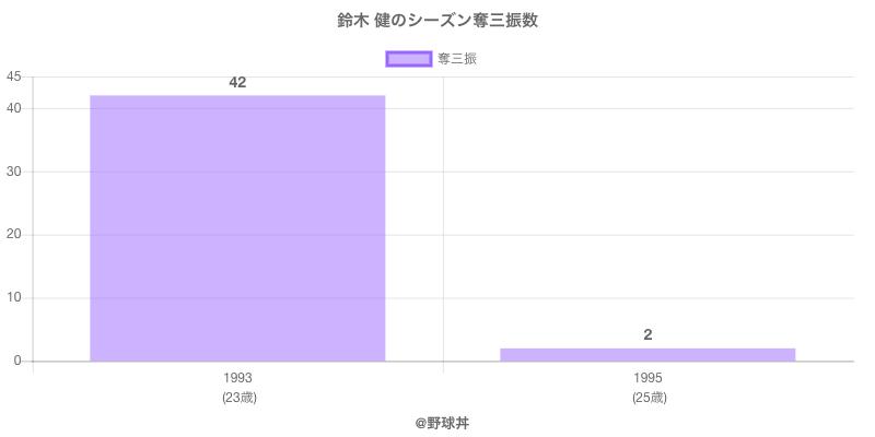 #鈴木 健のシーズン奪三振数