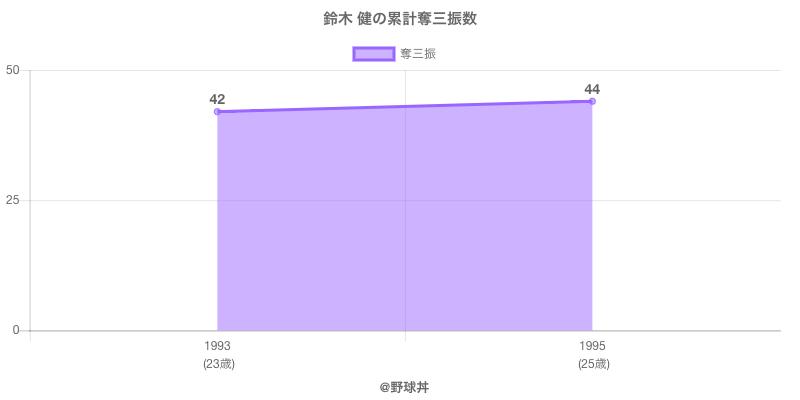 #鈴木 健の累計奪三振数