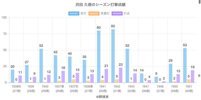 #苅田 久徳のシーズン打撃成績