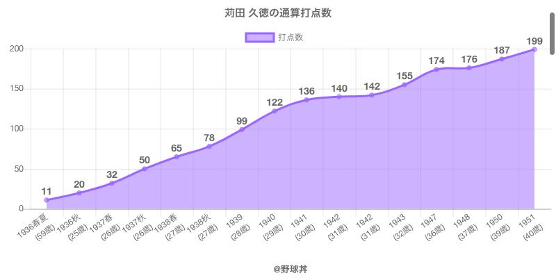 #苅田 久徳の通算打点数