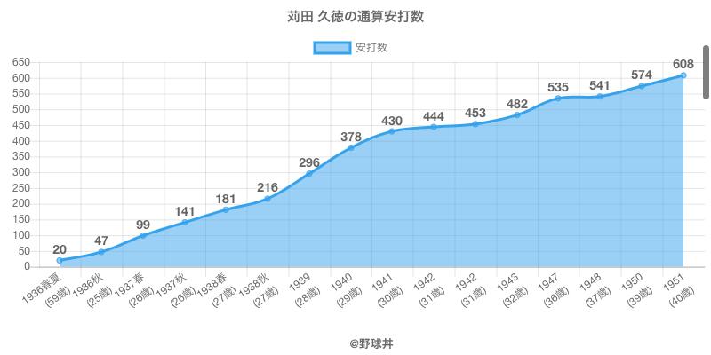 #苅田 久徳の通算安打数