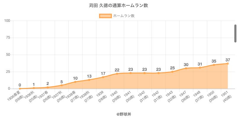 #苅田 久徳の通算ホームラン数
