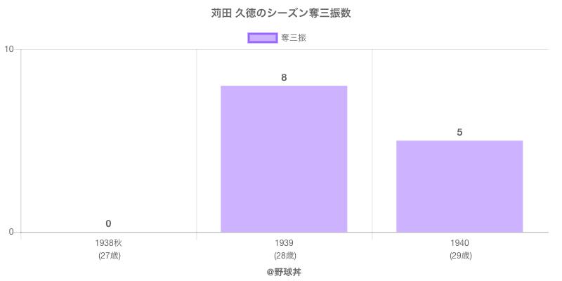 #苅田 久徳のシーズン奪三振数