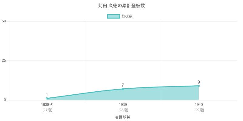 #苅田 久徳の累計登板数