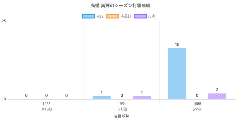 #高橋 真輝のシーズン打撃成績