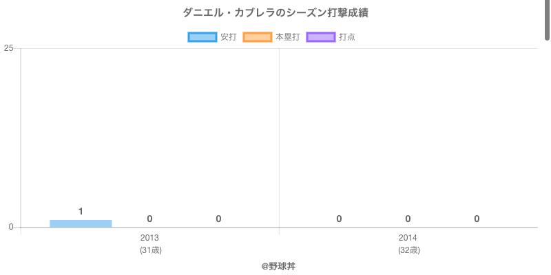 #ダニエル・カブレラのシーズン打撃成績