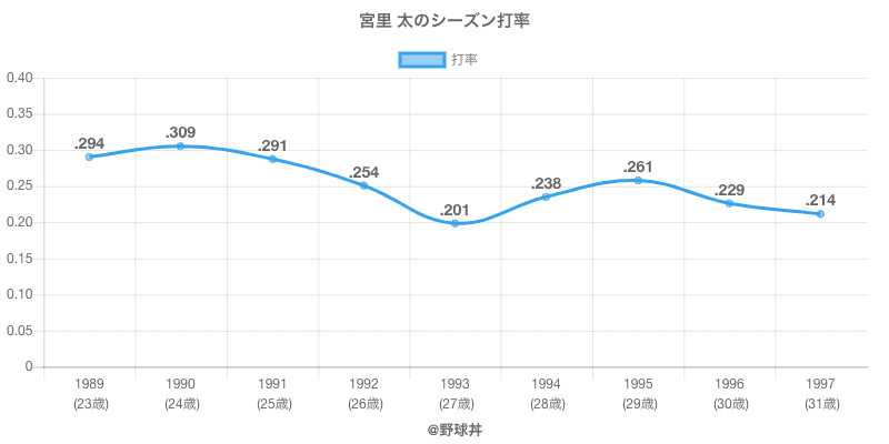 宮里 太のシーズン打率