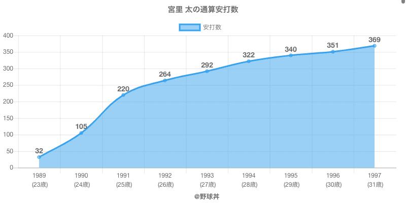 #宮里 太の通算安打数