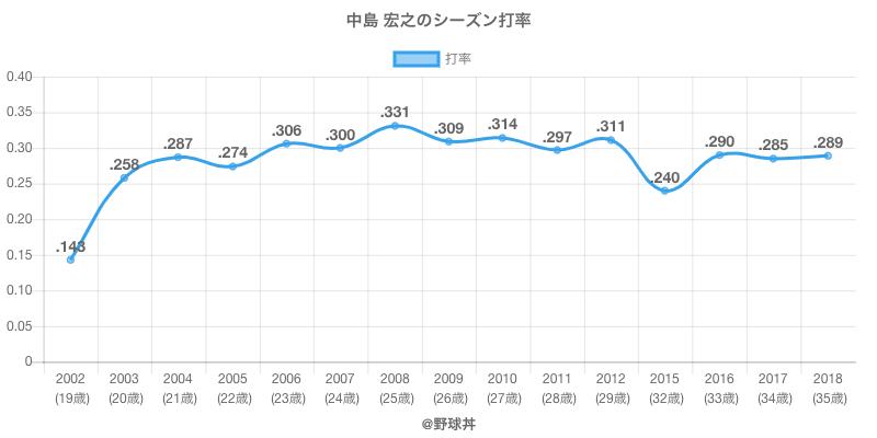 中島 宏之のシーズン打率