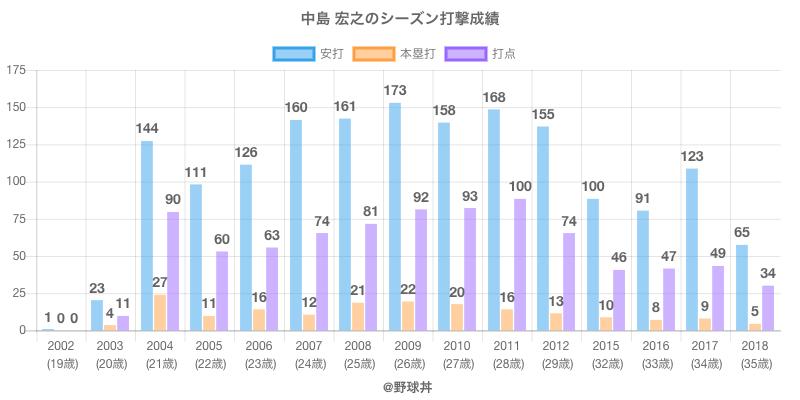 #中島 宏之のシーズン打撃成績