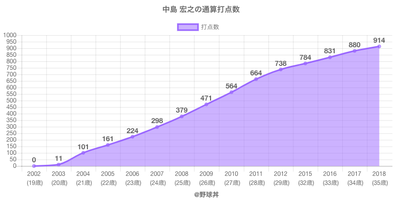 #中島 宏之の通算打点数