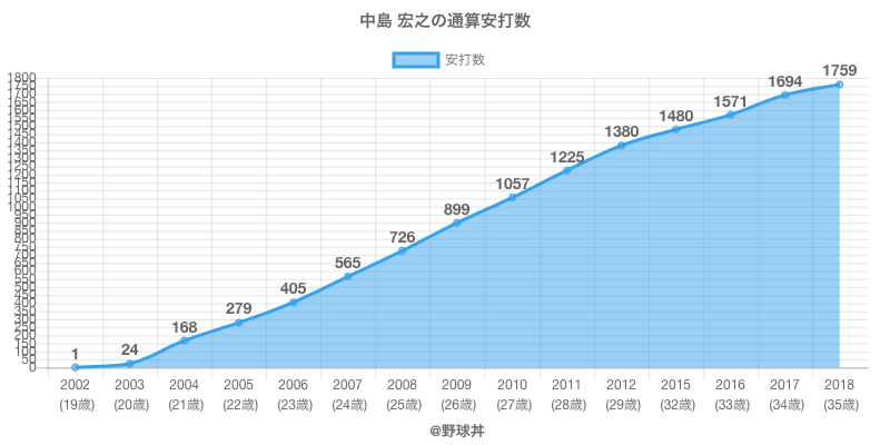 #中島 宏之の通算安打数