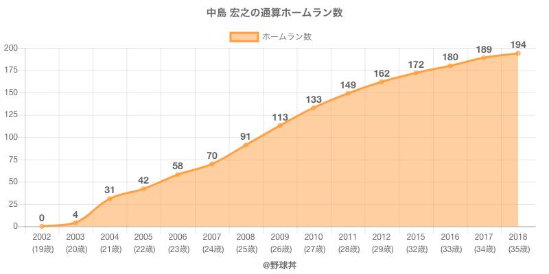 #中島 宏之の通算ホームラン数