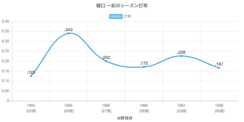 樋口 一紀のシーズン打率
