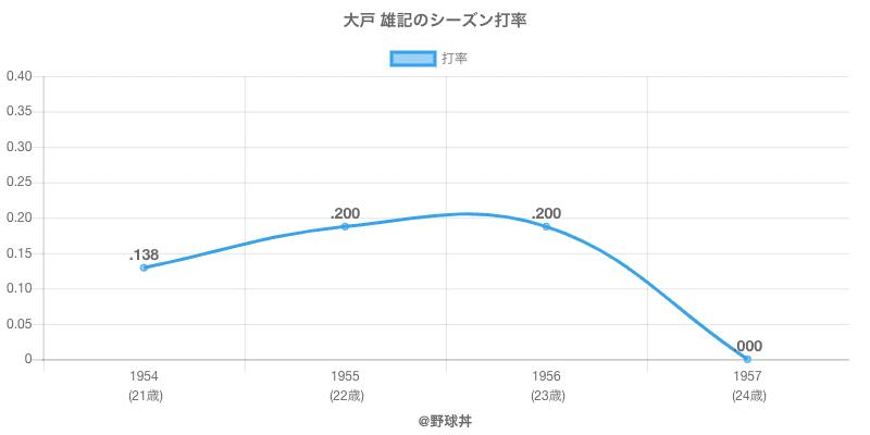 大戸 雄記のシーズン打率