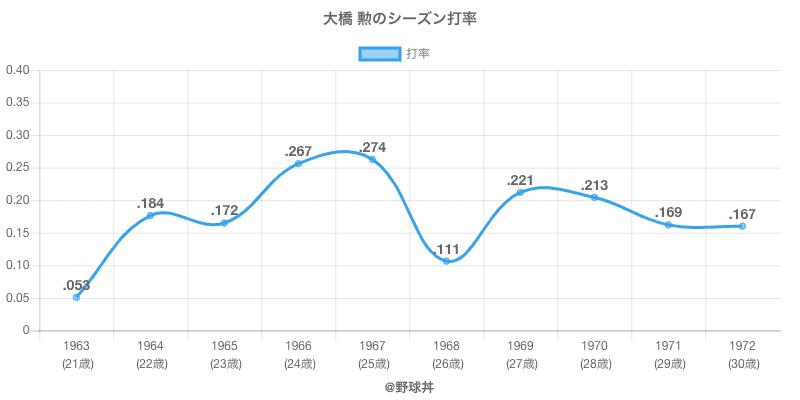 大橋 勲のシーズン打率