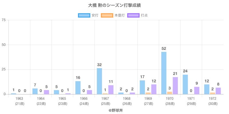 #大橋 勲のシーズン打撃成績