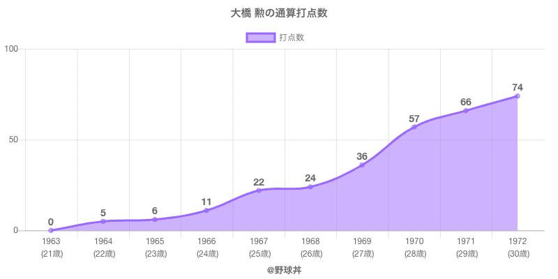 #大橋 勲の通算打点数