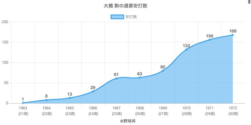 #大橋 勲の通算安打数
