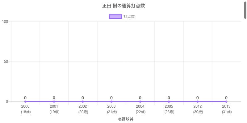 #正田 樹の通算打点数