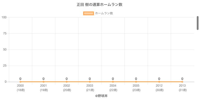 #正田 樹の通算ホームラン数