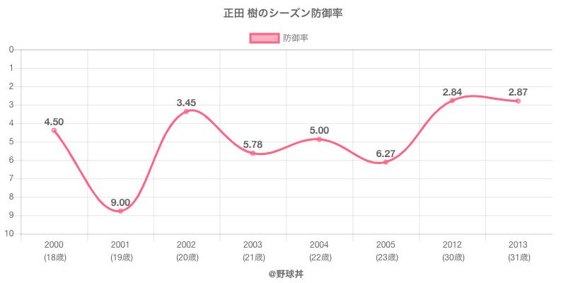 正田 樹のシーズン防御率