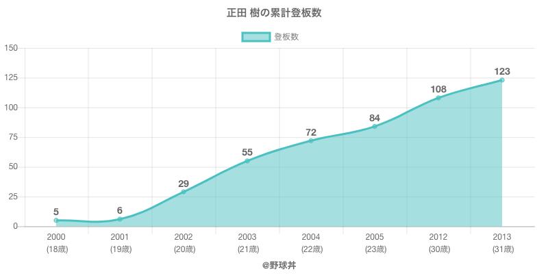 #正田 樹の累計登板数