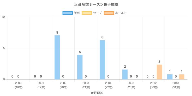 #正田 樹のシーズン投手成績