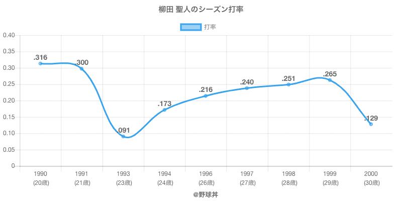 柳田 聖人のシーズン打率