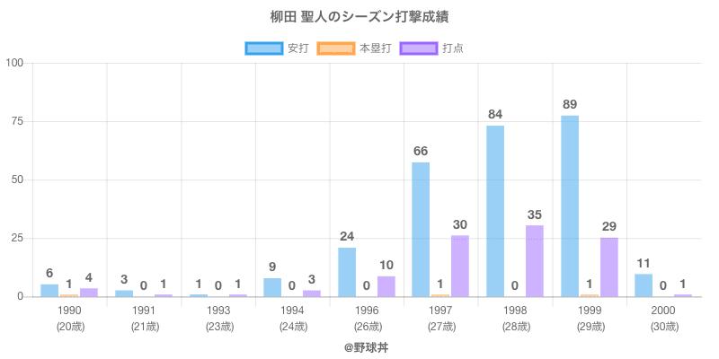 #柳田 聖人のシーズン打撃成績