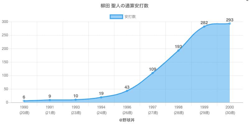 #柳田 聖人の通算安打数