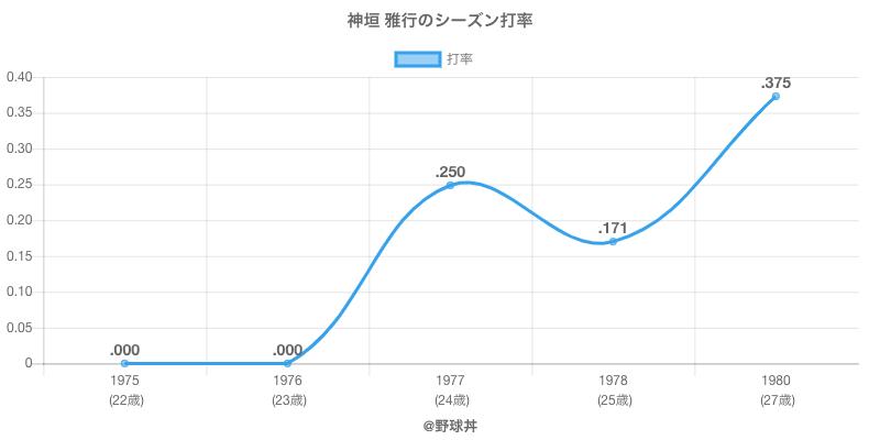 神垣 雅行のシーズン打率