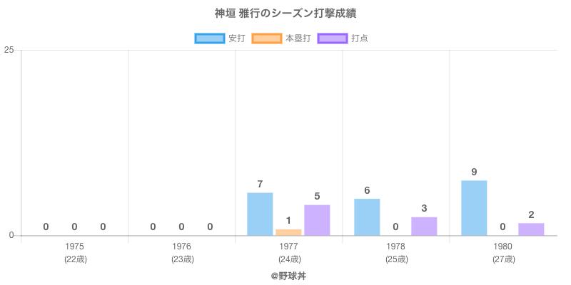 #神垣 雅行のシーズン打撃成績